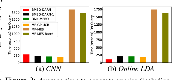 Figure 3 for Batch Multi-Fidelity Bayesian Optimization with Deep Auto-Regressive Networks