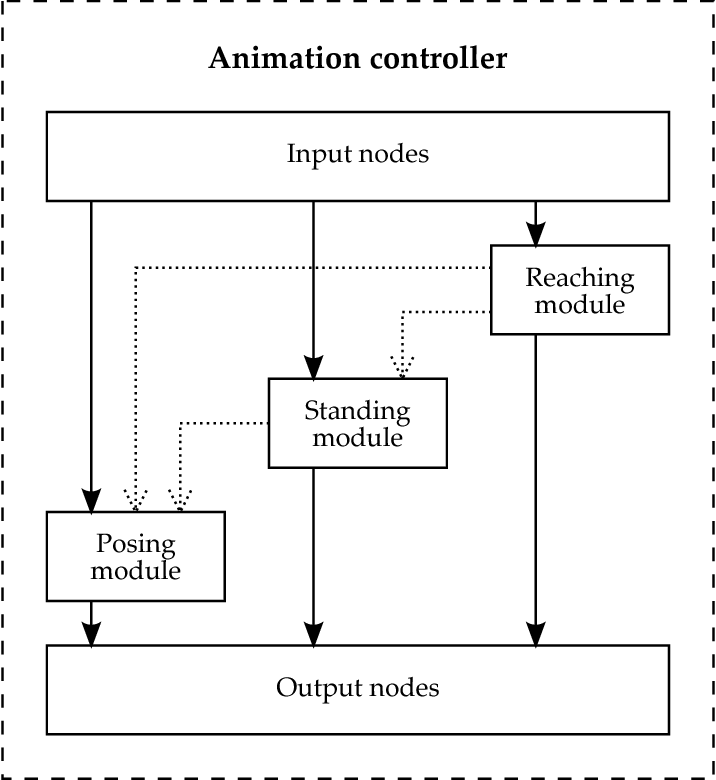 Figure 4 2 from Hierarchical development of physics-based animation