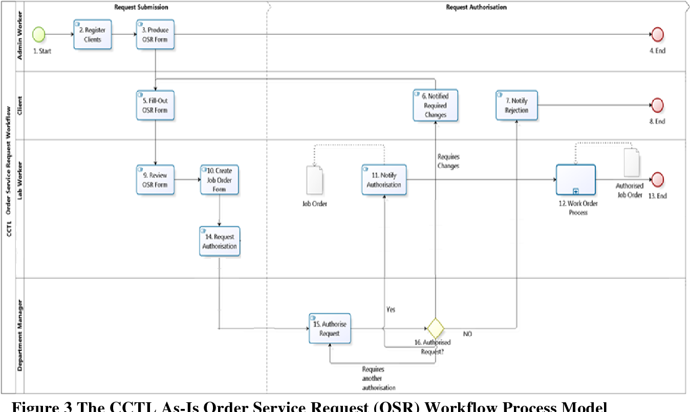 figure 3 from development of swim lane workflow process map for