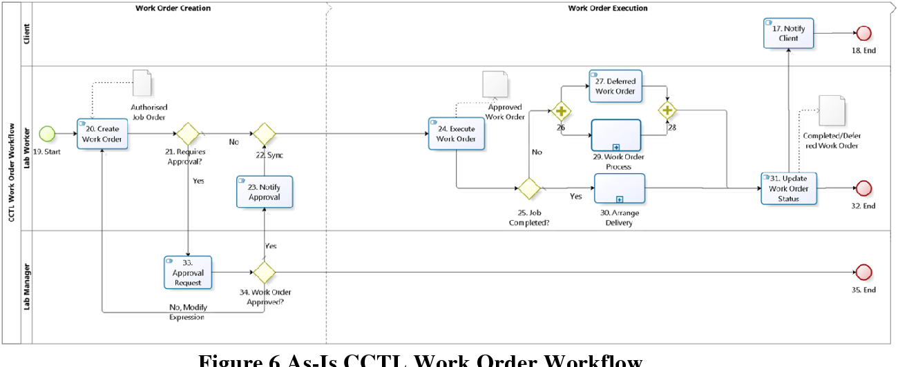 figure 6 from development of swim lane workflow process map for