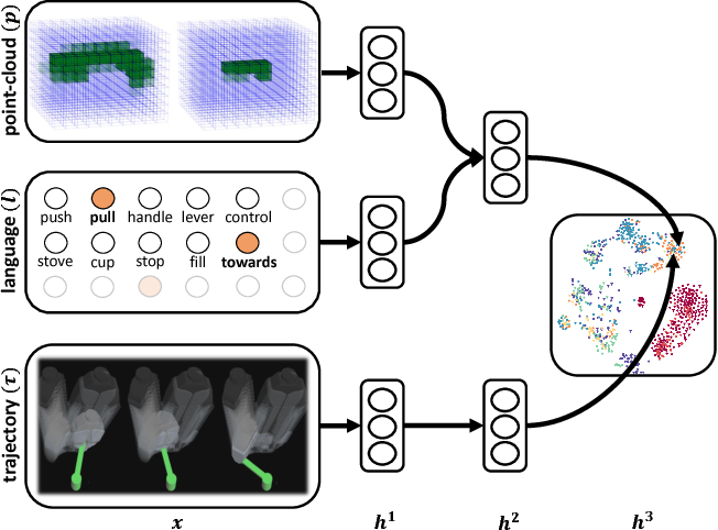 Figure 1 for Deep Multimodal Embedding: Manipulating Novel Objects with Point-clouds, Language and Trajectories