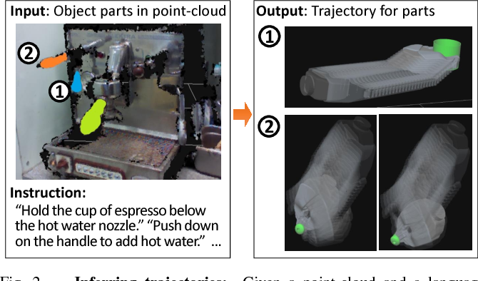Figure 2 for Deep Multimodal Embedding: Manipulating Novel Objects with Point-clouds, Language and Trajectories