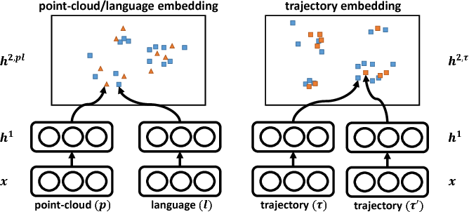 Figure 3 for Deep Multimodal Embedding: Manipulating Novel Objects with Point-clouds, Language and Trajectories