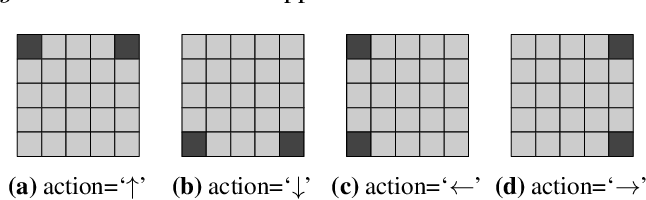 Figure 2 for TempLe: Learning Template of Transitions for Sample Efficient Multi-task RL