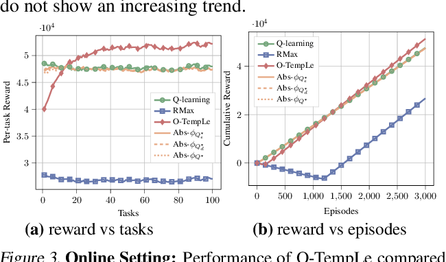 Figure 3 for TempLe: Learning Template of Transitions for Sample Efficient Multi-task RL