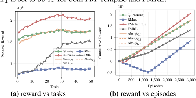 Figure 4 for TempLe: Learning Template of Transitions for Sample Efficient Multi-task RL