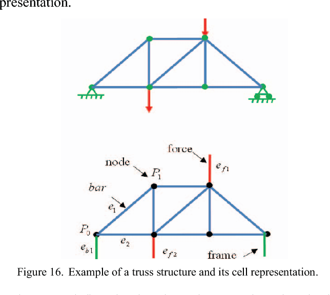 Topological approach to solve 2D truss structure using MGS