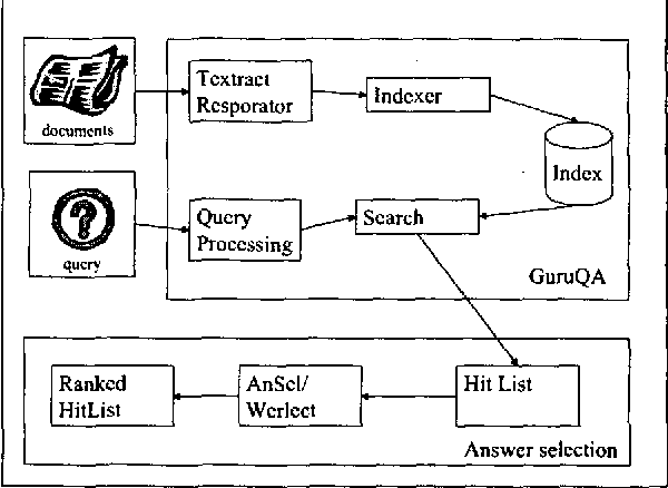 Figure 1 for Ranking suspected answers to natural language questions using predictive annotation