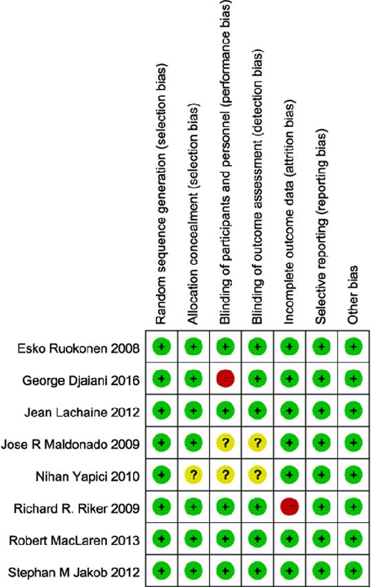PDF] Dexmedetomidine versus midazolam / propofol sedation