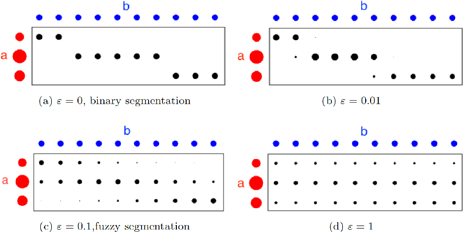 Figure 1 for Volume Preserving Image Segmentation with Entropic Regularization Optimal Transport and Its Applications in Deep Learning