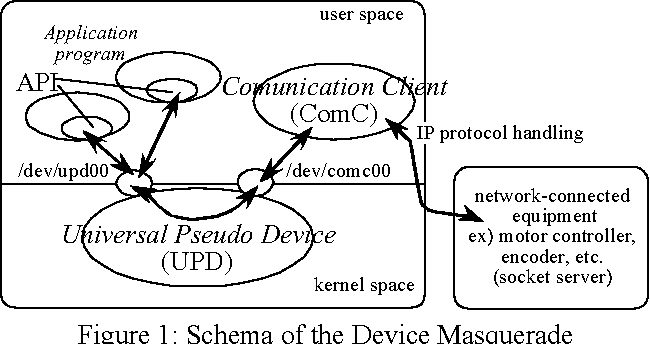 PSEUDO DEVICE DRIVERS FOR WINDOWS XP