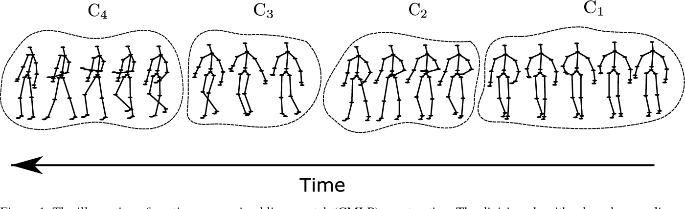 Figure 1 for Skeleton-based Activity Recognition with Local Order Preserving Match of Linear Patches