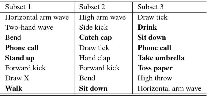 Figure 2 for Skeleton-based Activity Recognition with Local Order Preserving Match of Linear Patches