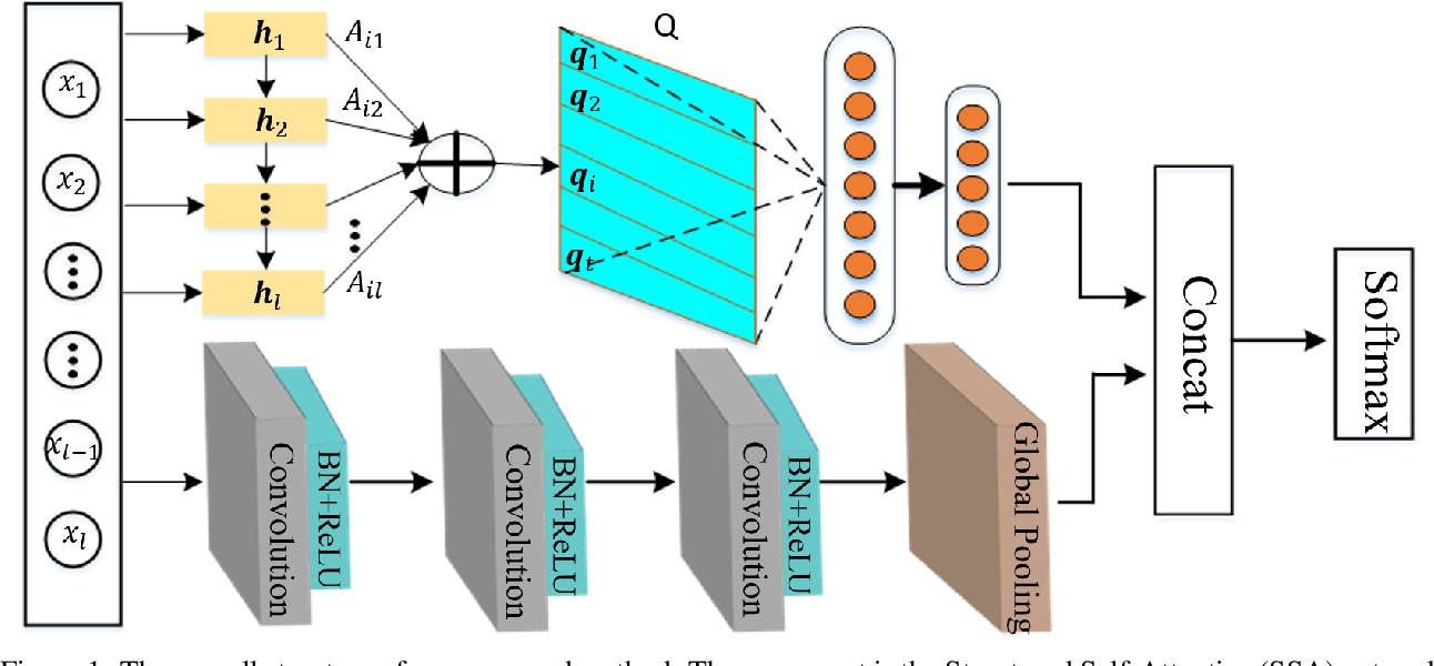 Figure 1 for Multi-Faceted Representation Learning with Hybrid Architecture for Time Series Classification