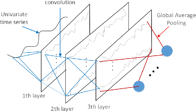 Figure 3 for Multi-Faceted Representation Learning with Hybrid Architecture for Time Series Classification