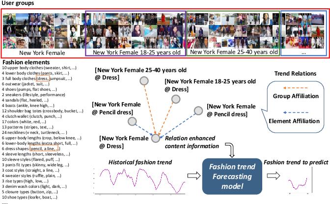 Figure 1 for Leveraging Multiple Relations for Fashion Trend Forecasting Based on Social Media