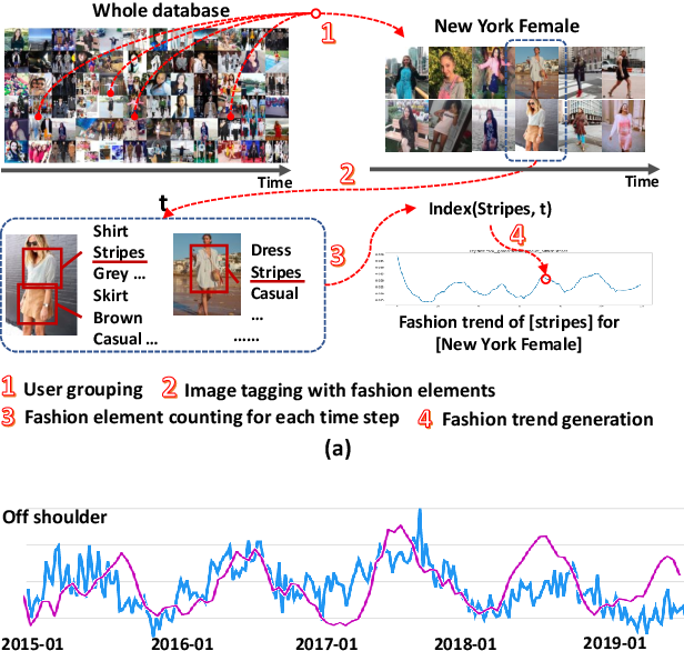 Figure 2 for Leveraging Multiple Relations for Fashion Trend Forecasting Based on Social Media