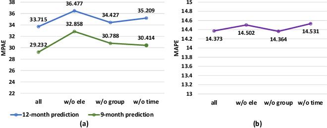 Figure 4 for Leveraging Multiple Relations for Fashion Trend Forecasting Based on Social Media