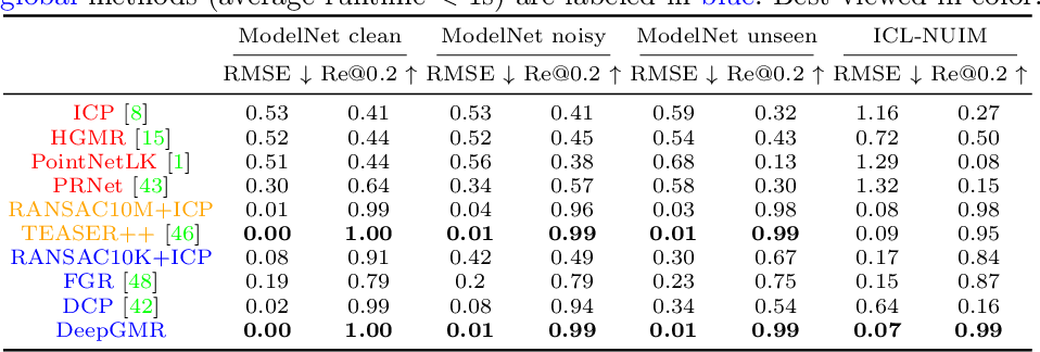Figure 1 for DeepGMR: Learning Latent Gaussian Mixture Models for Registration