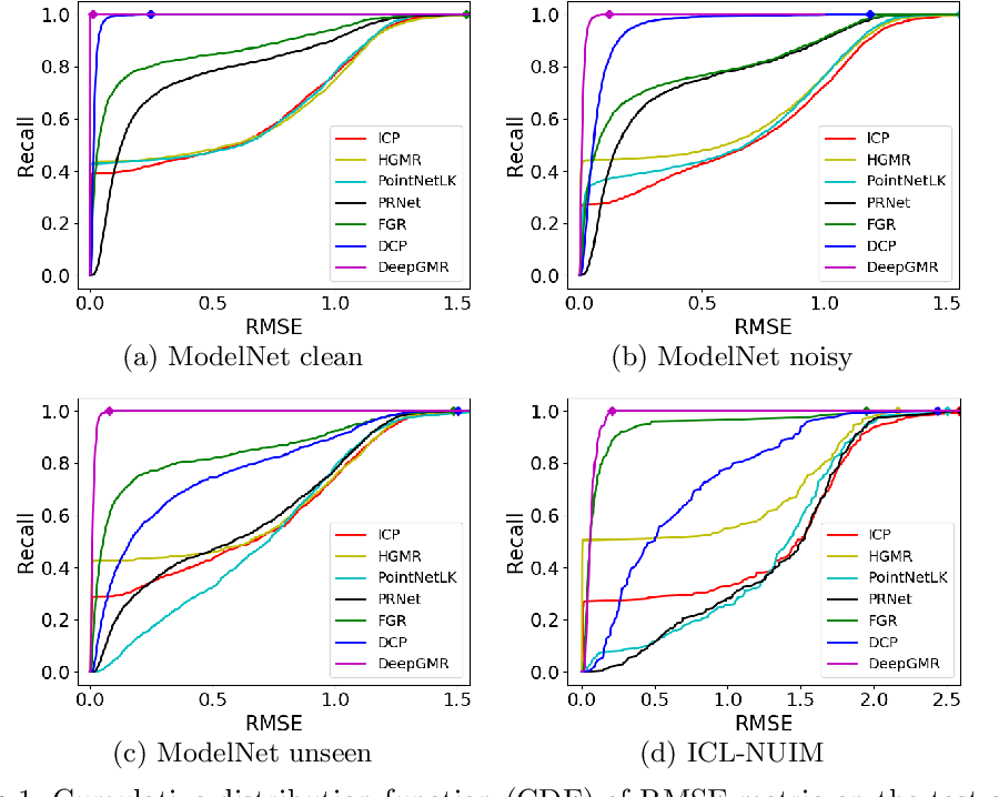 Figure 2 for DeepGMR: Learning Latent Gaussian Mixture Models for Registration