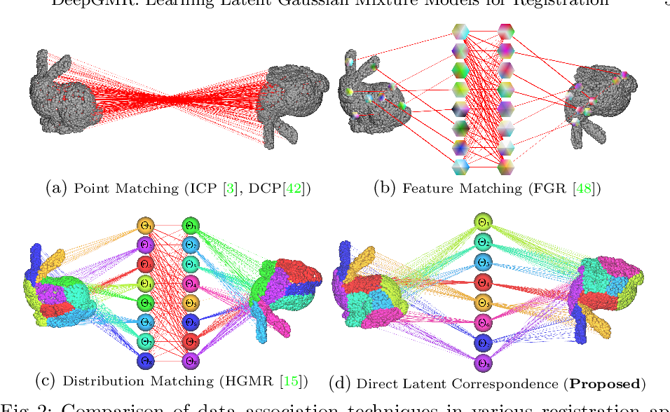 Figure 4 for DeepGMR: Learning Latent Gaussian Mixture Models for Registration