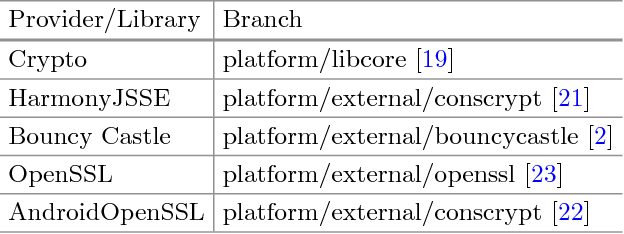 Evaluation of Cryptographic Capabilities for the Android Platform