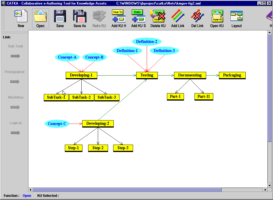 Fig. 2. Example of a Knowledge Network
