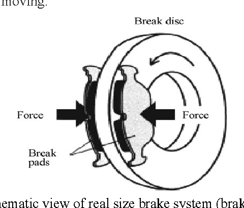 Material Selection Method In Design Of Automotive Brake Disc