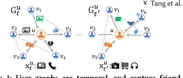 Figure 1 for Knowing your FATE: Friendship, Action and Temporal Explanations for User Engagement Prediction on Social Apps