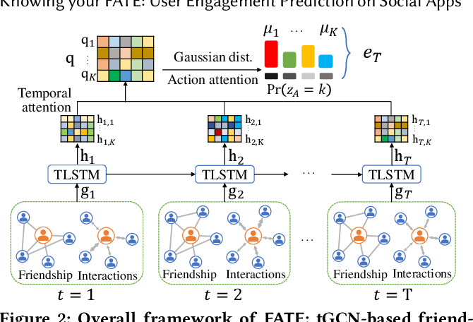 Figure 3 for Knowing your FATE: Friendship, Action and Temporal Explanations for User Engagement Prediction on Social Apps