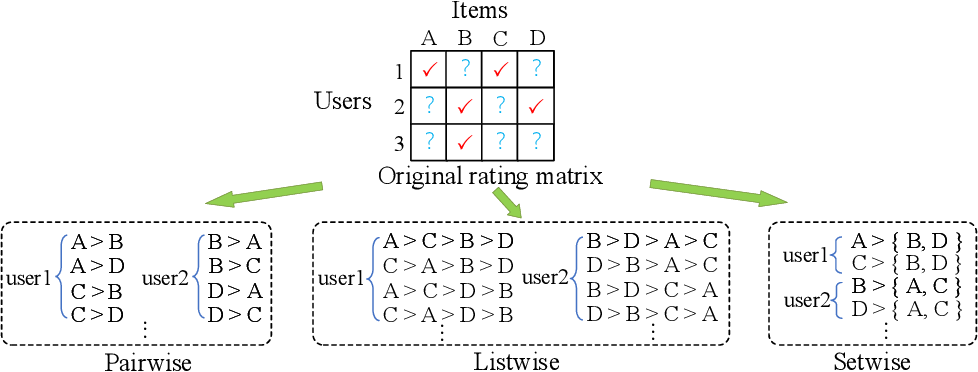 Figure 1 for SetRank: A Setwise Bayesian Approach for Collaborative Ranking from Implicit Feedback