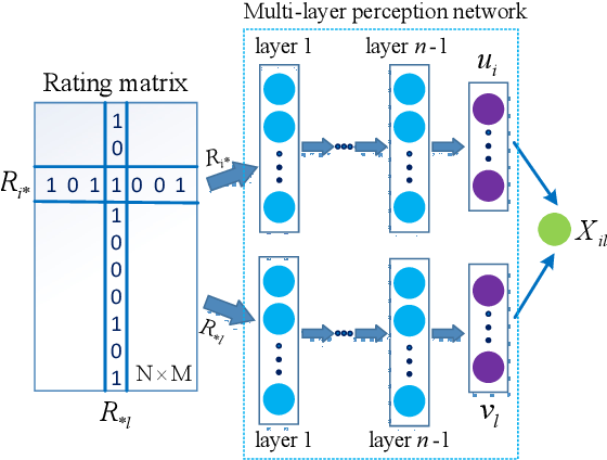 Figure 3 for SetRank: A Setwise Bayesian Approach for Collaborative Ranking from Implicit Feedback