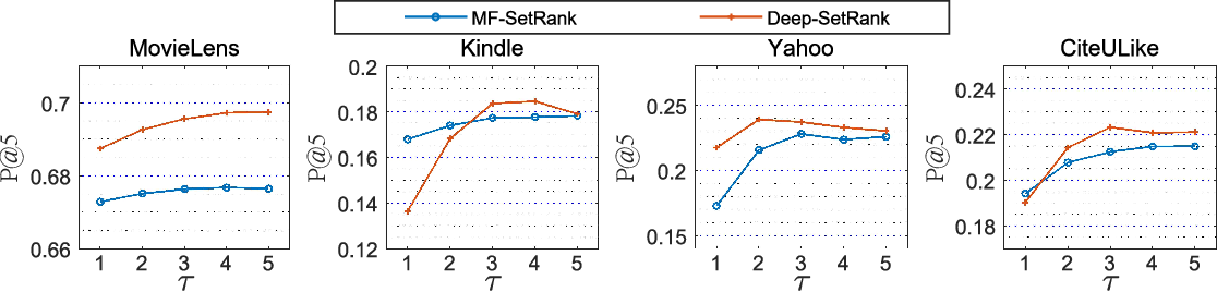 Figure 4 for SetRank: A Setwise Bayesian Approach for Collaborative Ranking from Implicit Feedback