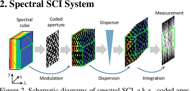 Figure 3 for Self-supervised Neural Networks for Spectral Snapshot Compressive Imaging