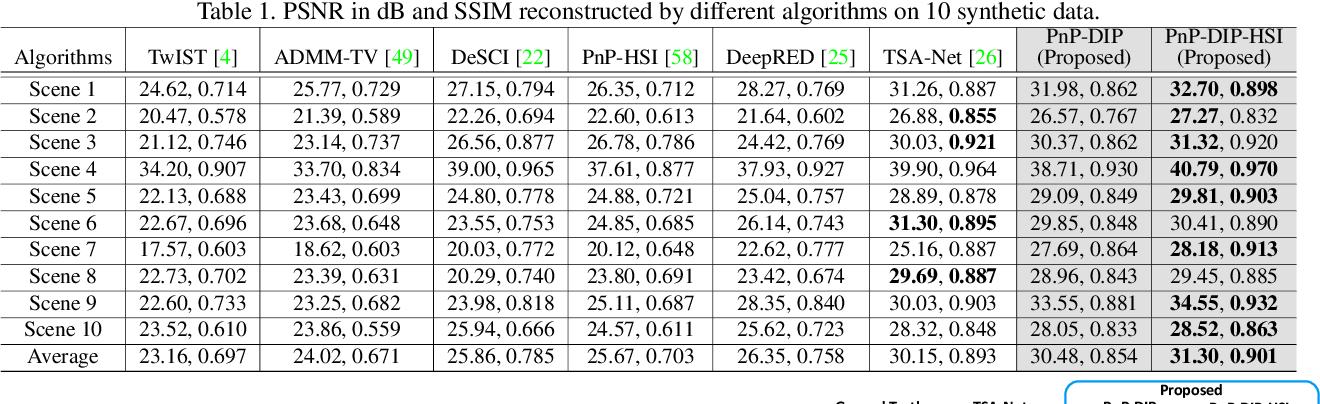 Figure 2 for Self-supervised Neural Networks for Spectral Snapshot Compressive Imaging
