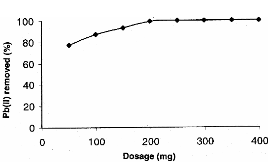 Fig. 6─Effect of dosage on the adsorption of Pb(II) [Pb(II) concentration=10 mg/L, Equilibrated time=3 h, pH=5.0]