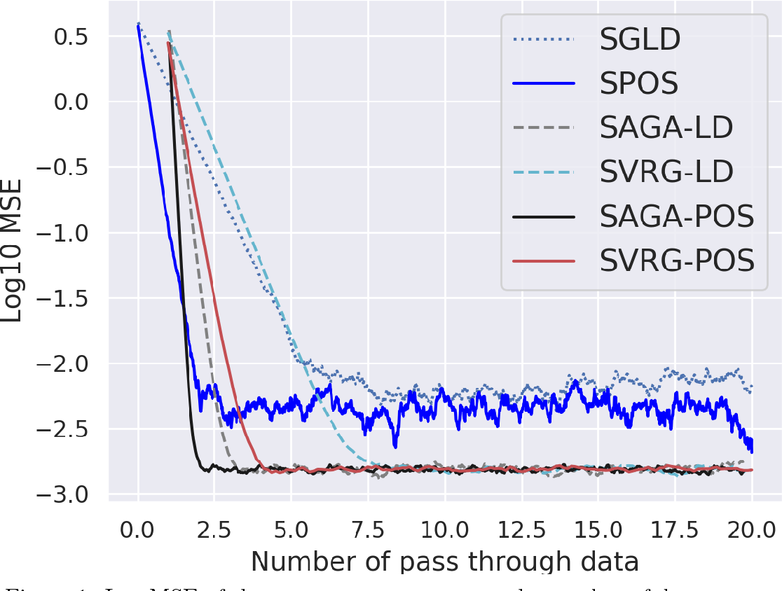 Figure 1 for Variance Reduction in Stochastic Particle-Optimization Sampling