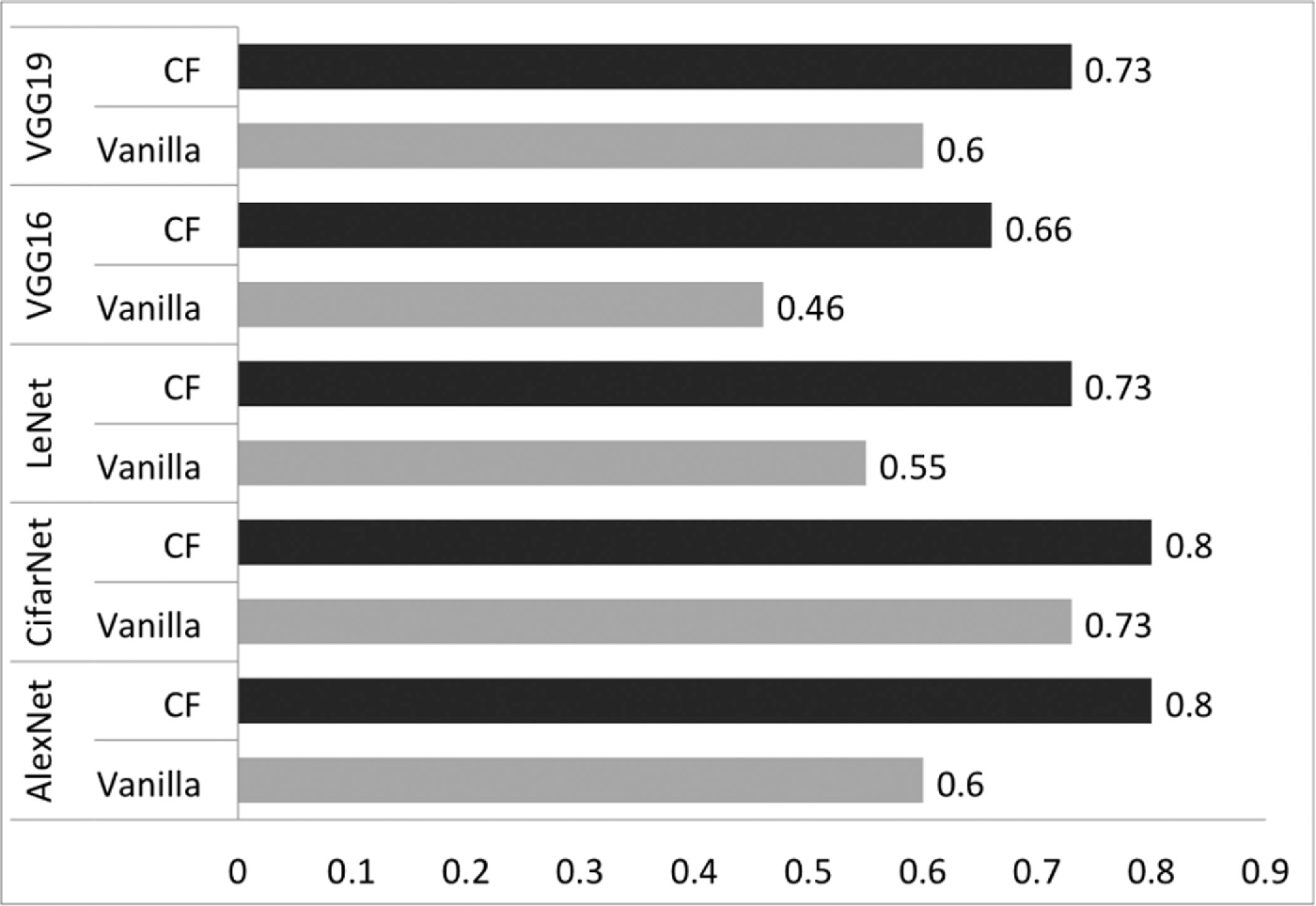Figure 4 for Removing Confounding Factors Associated Weights in Deep Neural Networks Improves the Prediction Accuracy for Healthcare Applications