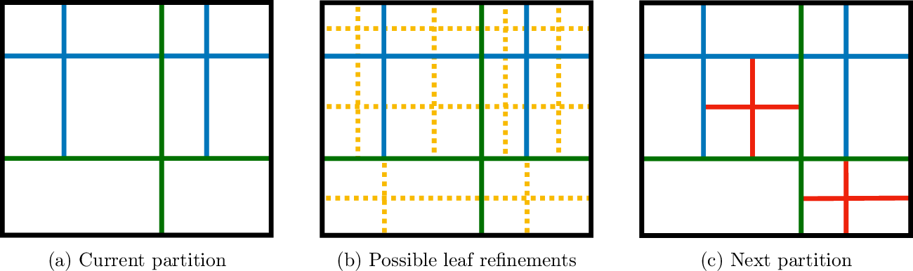 Figure 1 for Fast and Sample Near-Optimal Algorithms for Learning Multidimensional Histograms