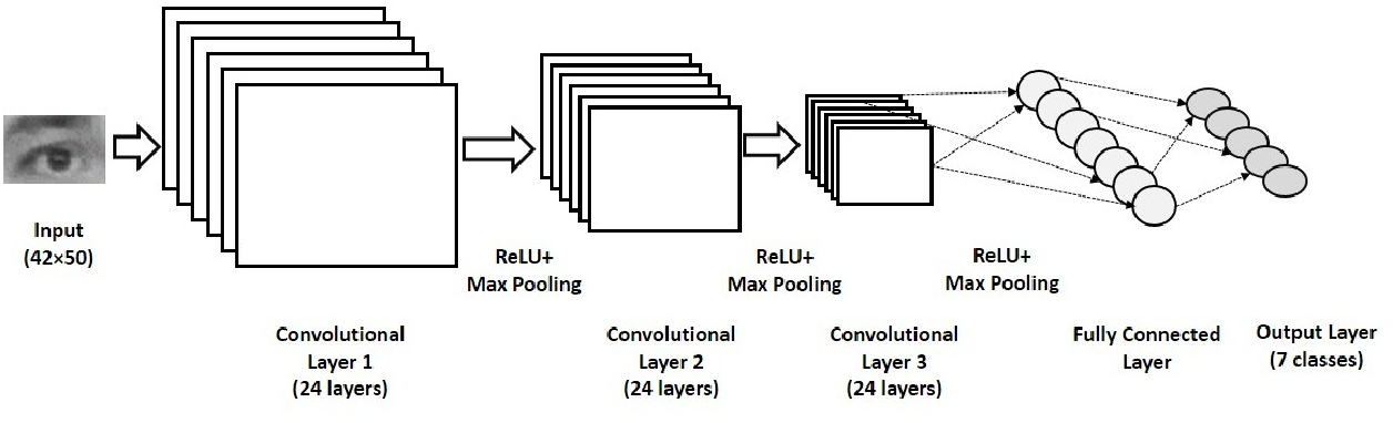Figure 4 for Real-time Eye Gaze Direction Classification Using Convolutional Neural Network