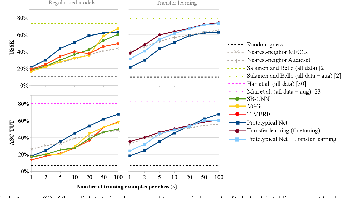 Figure 1 for Training neural audio classifiers with few data
