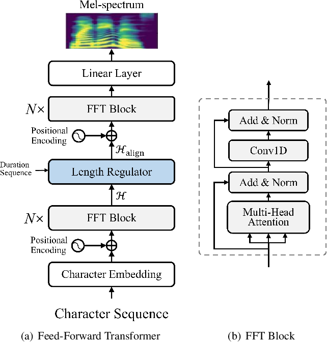Figure 1 for AlignTTS: Efficient Feed-Forward Text-to-Speech System without Explicit Alignment