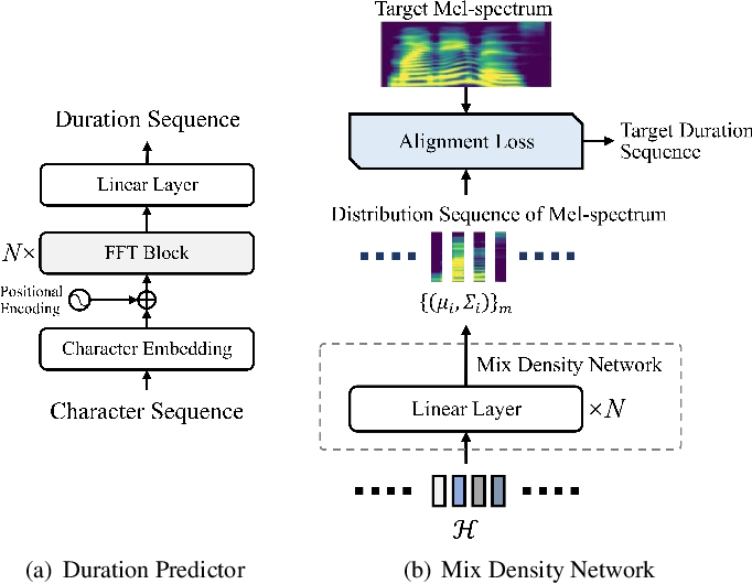 Figure 3 for AlignTTS: Efficient Feed-Forward Text-to-Speech System without Explicit Alignment