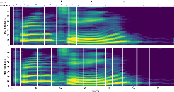 Figure 4 for AlignTTS: Efficient Feed-Forward Text-to-Speech System without Explicit Alignment