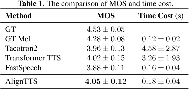 Figure 2 for AlignTTS: Efficient Feed-Forward Text-to-Speech System without Explicit Alignment
