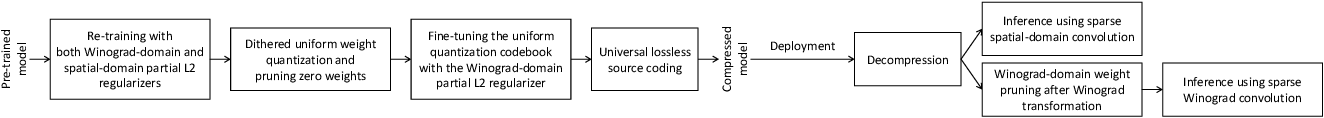Figure 1 for Jointly Sparse Convolutional Neural Networks in Dual Spatial-Winograd Domains