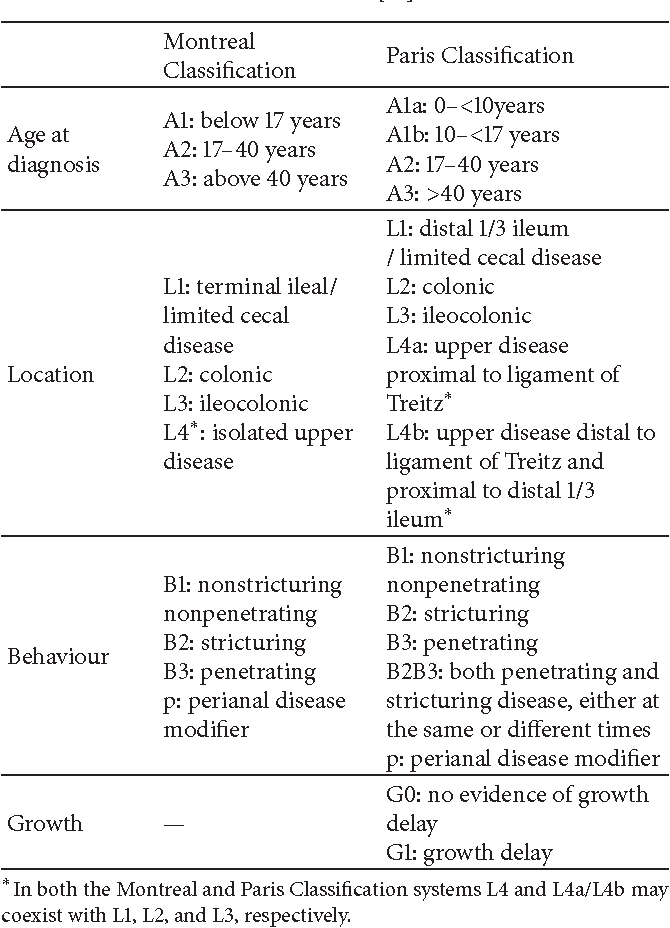Table 2 from Incidence and Paris Classification of Pediatric Inflammatory Bowel Disease ...