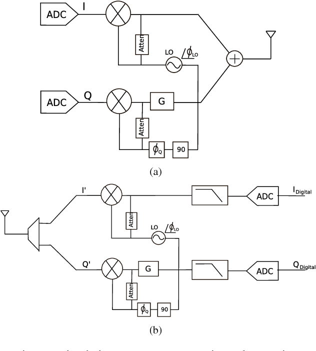 Ofdm Transmitter Diagram