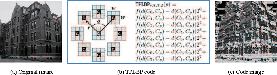 Figure 1 for Combined Descriptors in Spatial Pyramid Domain for Image Classification