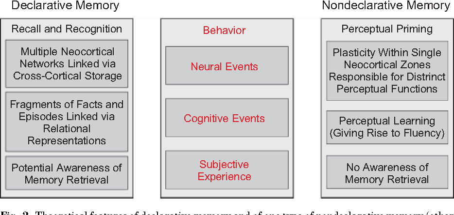 nondeclarative memory